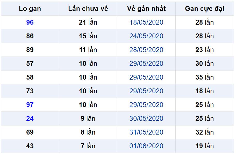 Bảng thống kê lô gan miền Bắc lâu chưa về đến ngày 10-06-2020