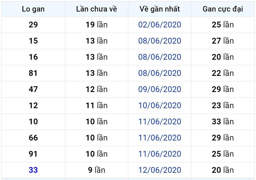 Bảng thống kê lô gan miền Bắc lâu chưa về đến ngày 23-06-2020