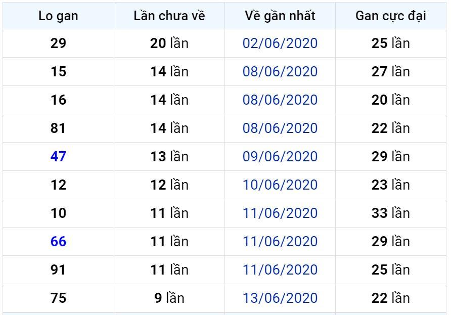 Bảng thống kê lô gan miền Bắc lâu chưa về đến ngày 24-06-2020