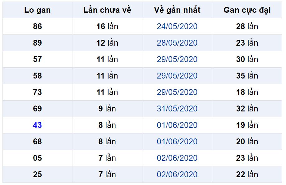 Bảng thống kê lô gan miền Bắc lâu chưa về đến ngày 11-06-2020
