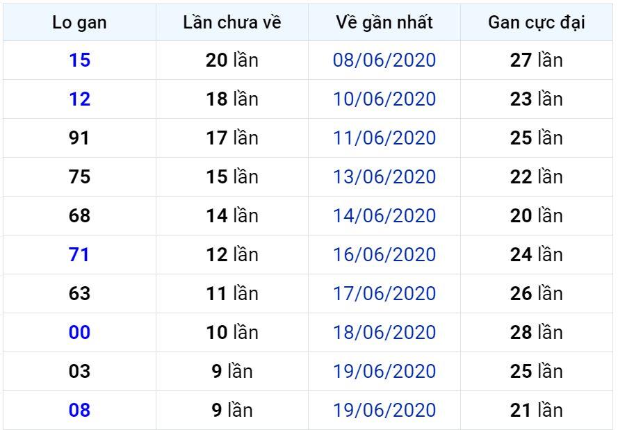 Bảng thống kê lô gan miền Bắc lâu chưa về đến ngày 30-06-2020