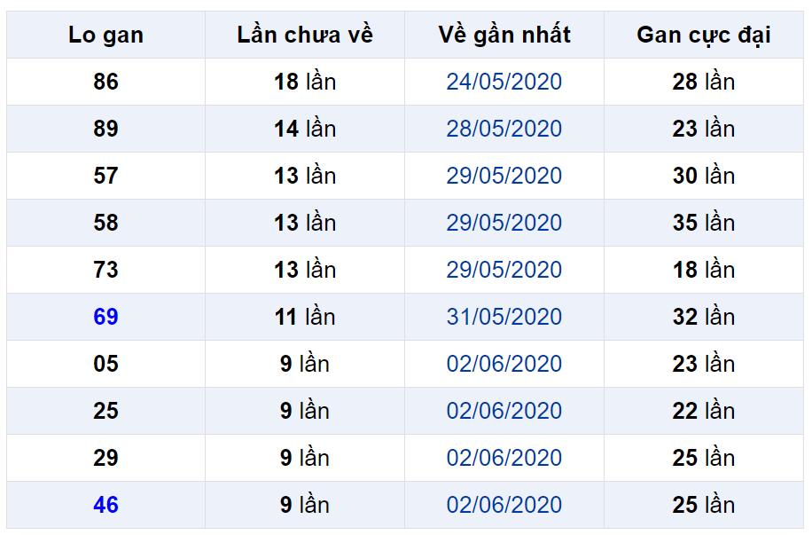 Bảng thống kê lô gan miền Bắc lâu chưa về đến ngày 13-06-2020