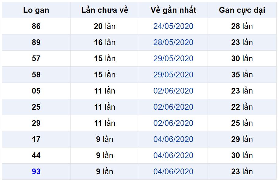 Bảng thống kê lô gan miền Bắc lâu chưa về đến ngày 15-06-2020