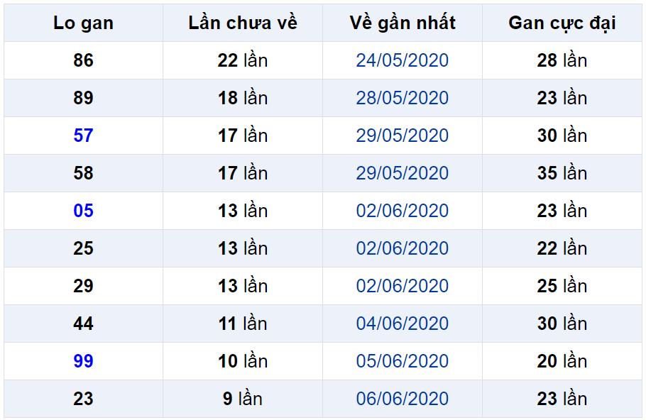 Bảng thống kê lô gan miền Bắc lâu chưa về đến ngày 17-06-2020