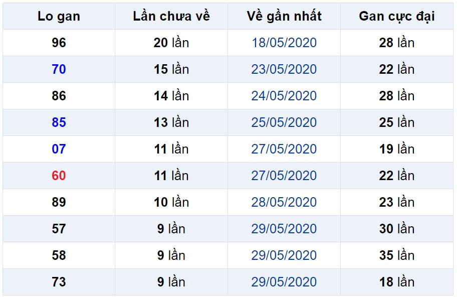 Bảng thống kê lô gan miền Bắc lâu chưa về đến ngày 09-06-2020