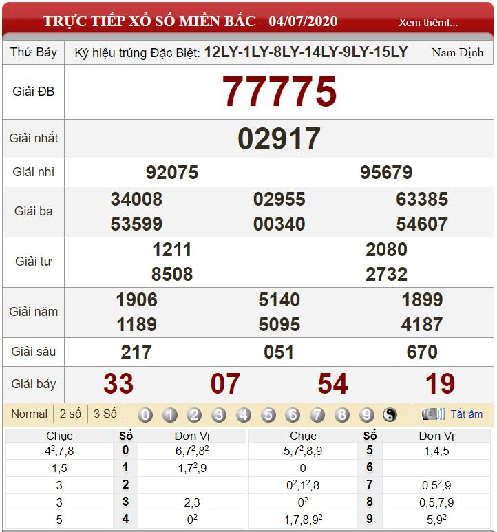 Bảng kết quả xổ số miền Bắc ngày 04-07-2020
