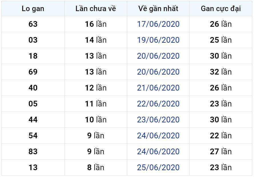 Bảng thống kê lô gan miền Bắc lâu chưa về đến ngày 04-07-2020