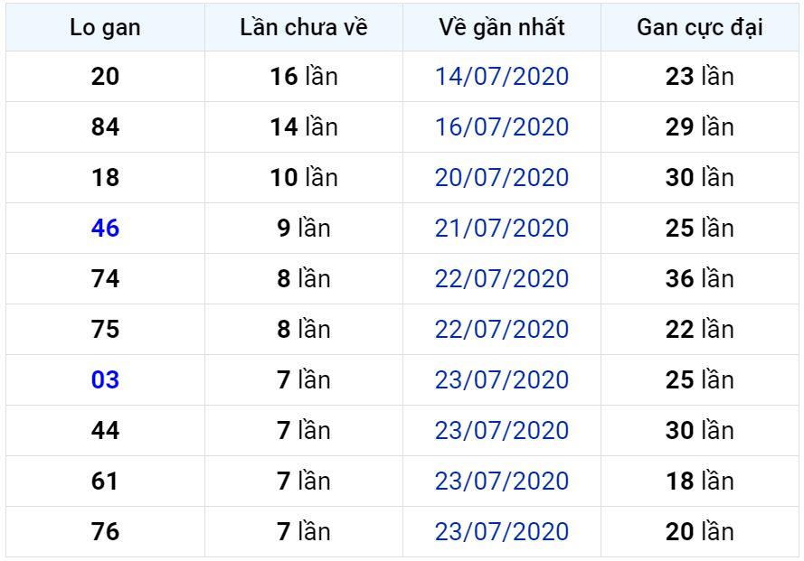 Bảng thống kê lô gan miền Bắc lâu chưa về đến ngày 01-08-2020