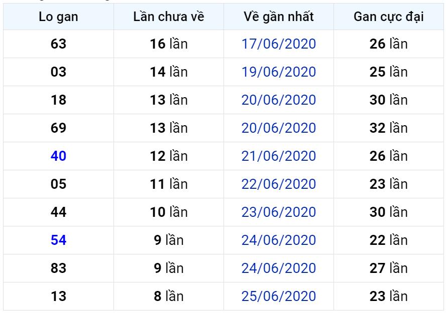 Bảng thống kê lô gan miền Bắc lâu chưa về đến ngày 05-07-2020