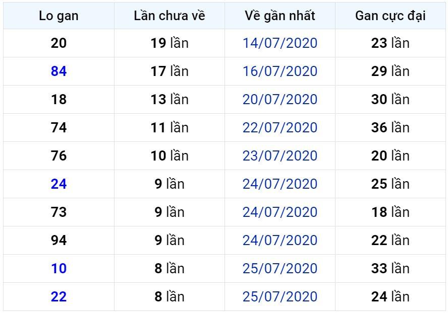 Bảng thống kê lô gan miền Bắc lâu chưa về đến ngày 04-08-2020