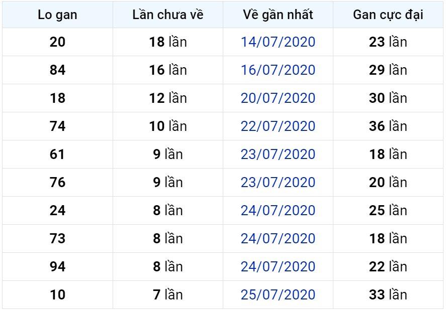 Bảng thống kê lô gan miền Bắc lâu chưa về đến ngày 02-08-2020