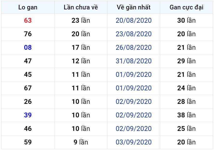 Bảng thống kê lô gan miền Bắc lâu chưa về đến ngày 14-09-2020