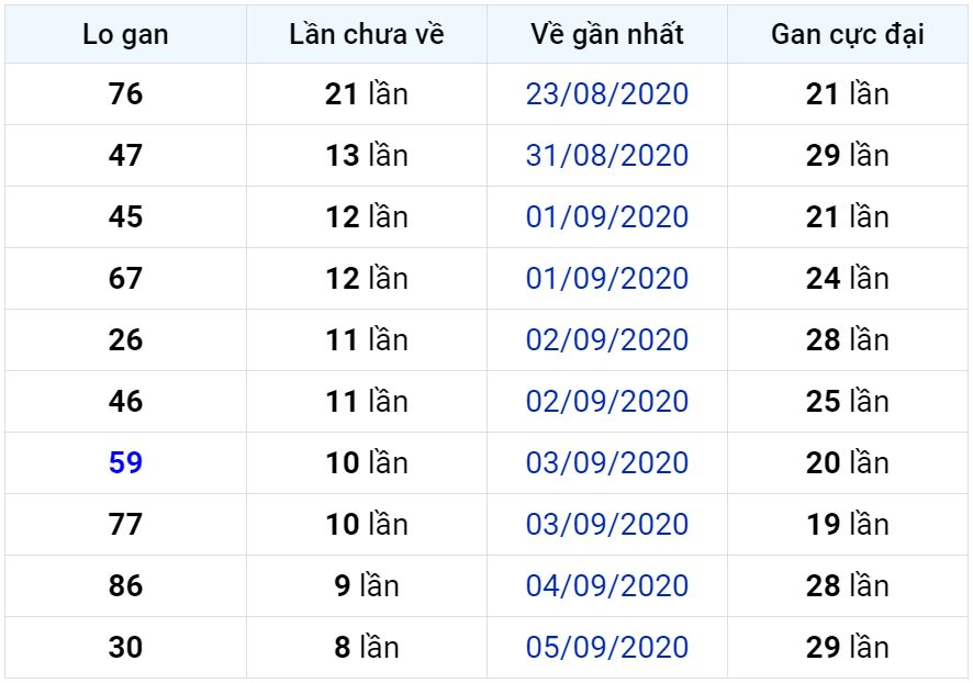 Bảng thống kê lô gan miền Bắc lâu chưa về đến ngày 15-09-2020