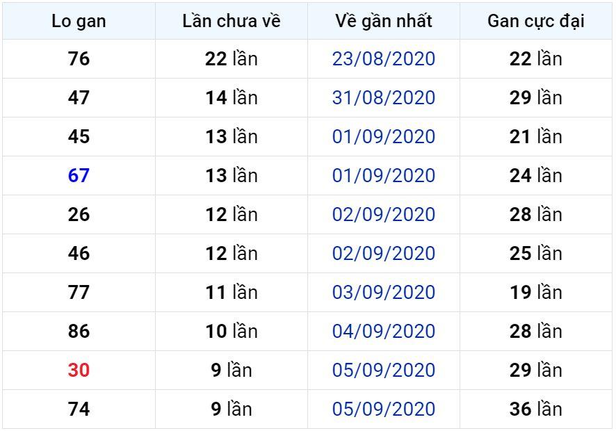 Bảng thống kê lô gan miền Bắc lâu chưa về đến ngày 16-09-2020