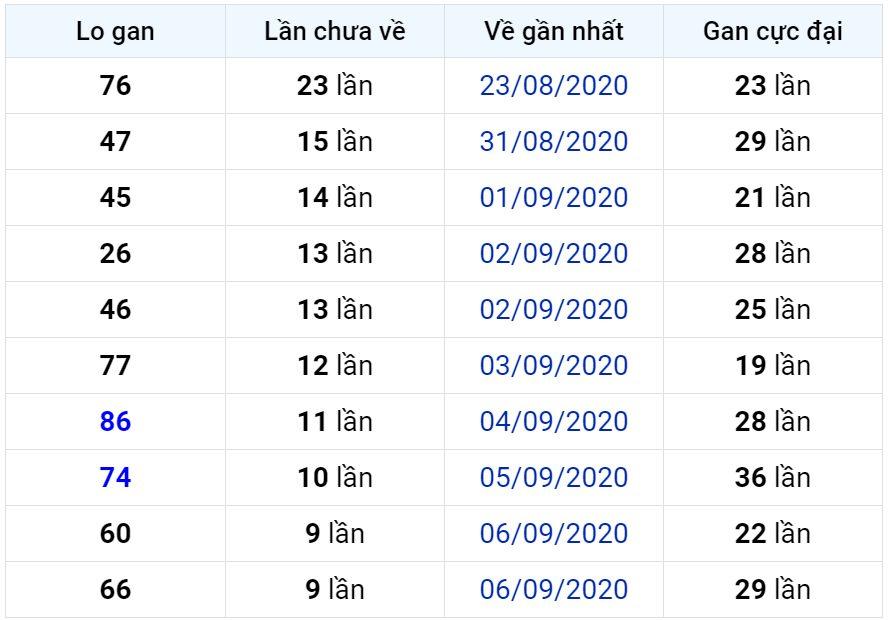 Bảng thống kê lô gan miền Bắc lâu chưa về đến ngày 17-09-2020