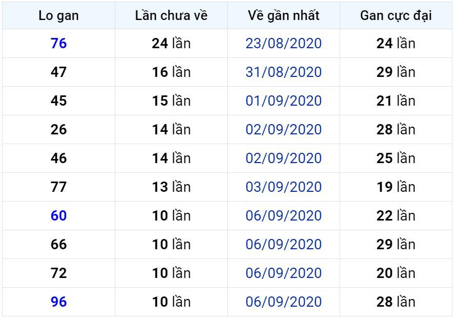 Bảng thống kê lô gan miền Bắc lâu chưa về đến ngày 18-09-2020
