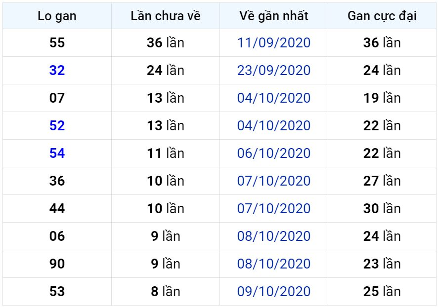 Bảng thống kê lô gan miền Bắc lâu chưa về đến ngày 19-10-2020