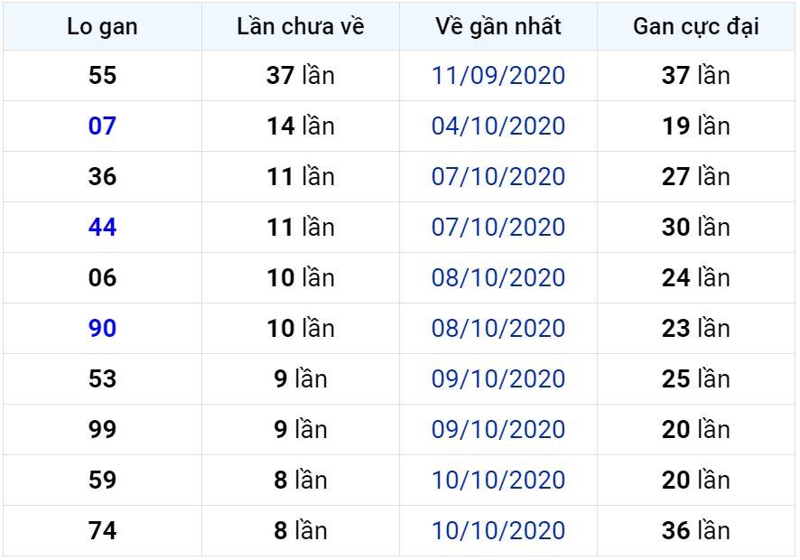 XSMB 20-10-2020