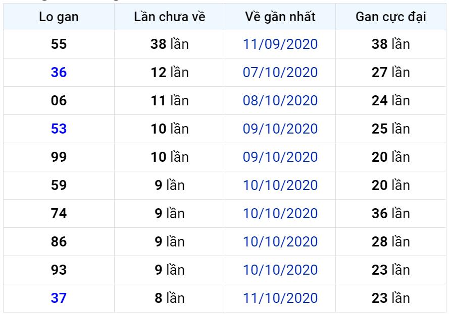 Bảng thống kê lô gan miền Bắc lâu chưa về đến ngày 21-10-2020