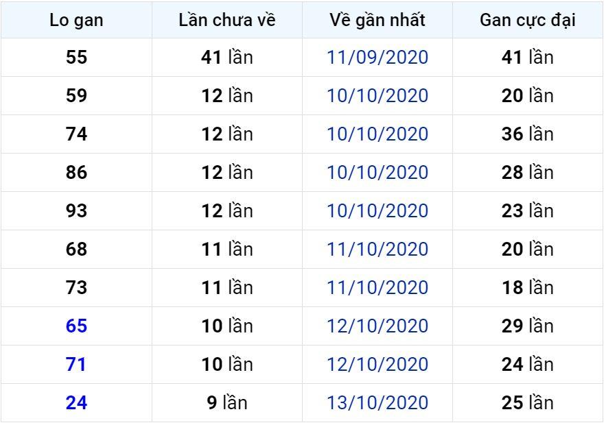 Bảng thống kê lô gan miền Bắc lâu chưa về đến ngày 24-10-2020