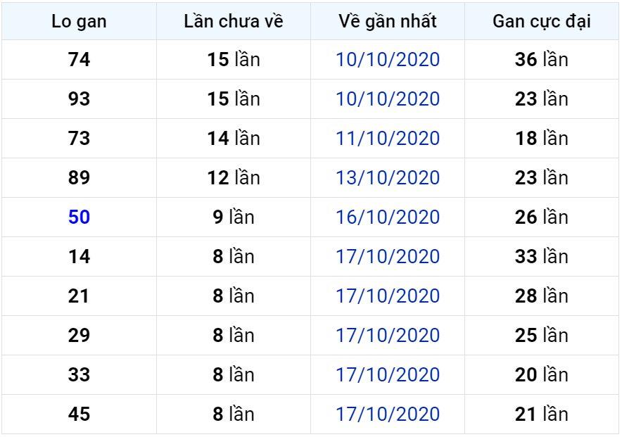 Bảng thống kê lô gan miền Bắc lâu chưa về đến ngày 27-10-2020