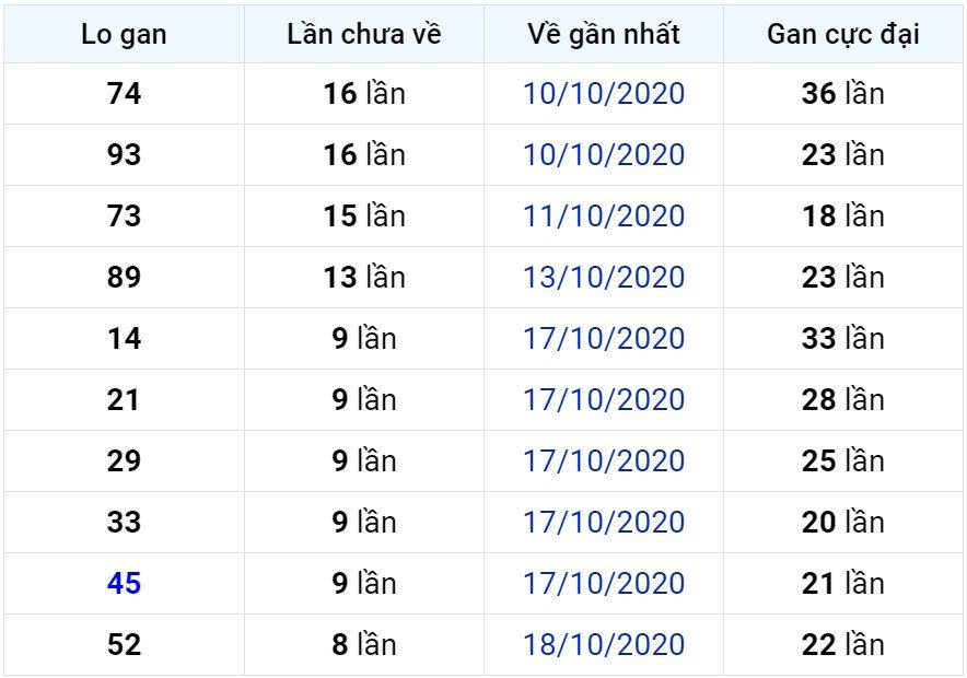 Bảng thống kê lô gan miền Bắc lâu chưa về đến ngày 28-10-2020