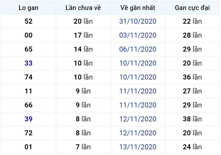 Bảng thống kê lô gan miền Bắc lâu chưa về đến ngày 22-11-2020