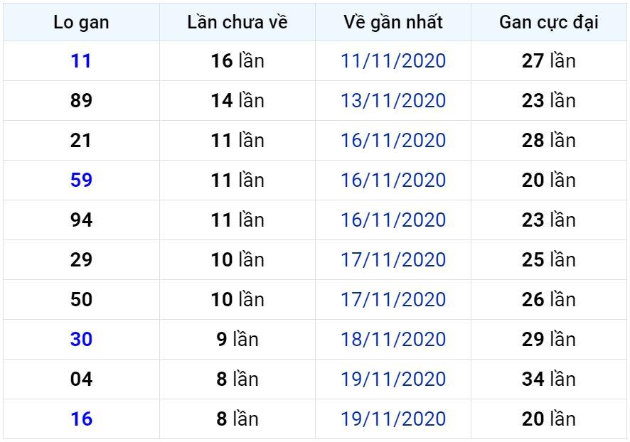 Bảng thống kê lô gan miền Bắc lâu chưa về đến ngày 29-11-2020