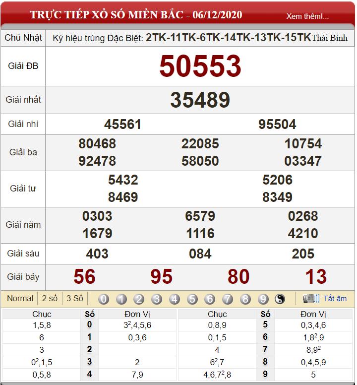 Bảng kết quả xổ số miền Bắc ngày 06-12-2020