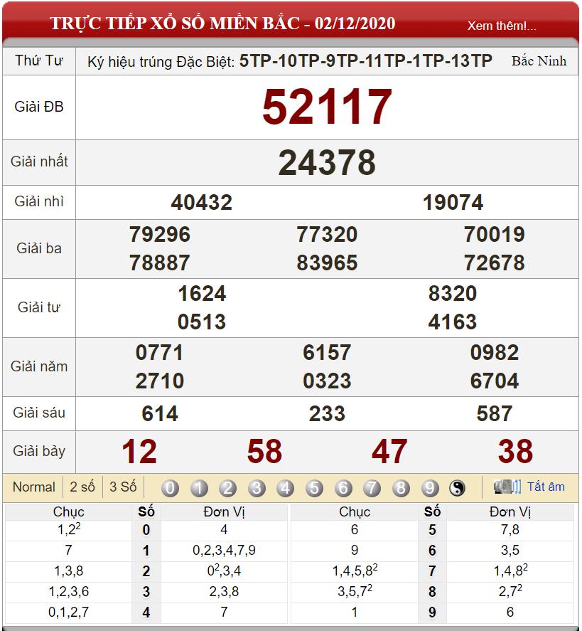 Bảng kết quả xổ số miền Bắc ngày 02-12-2020