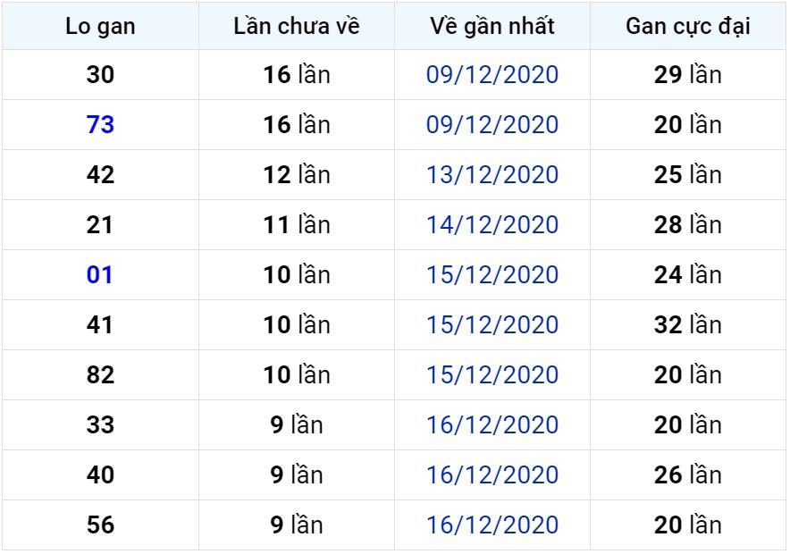 Bảng thống kê lô gan miền Bắc lâu chưa về đến ngày 27-12-2020