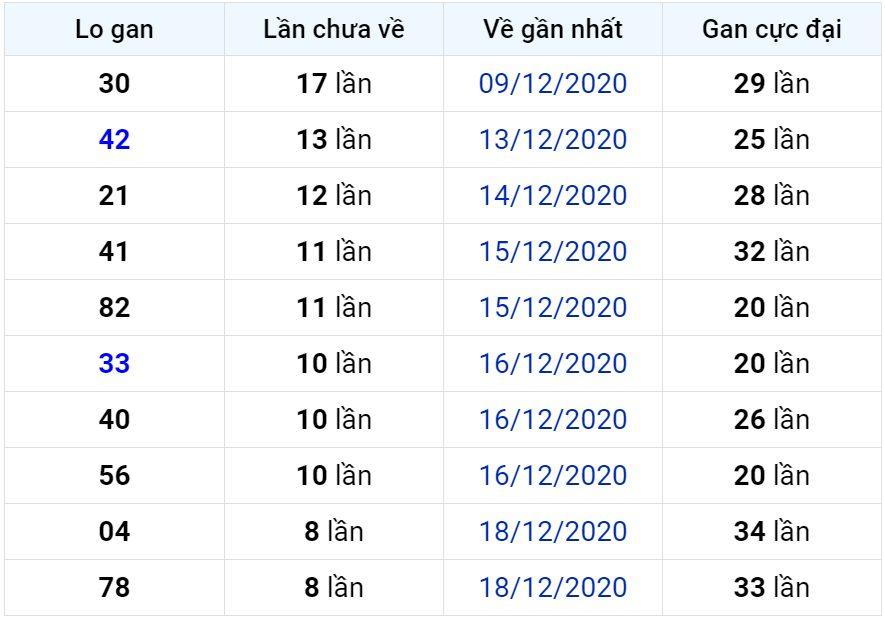 Bảng thống kê lô gan miền Bắc lâu chưa về đến ngày 28-12-2020