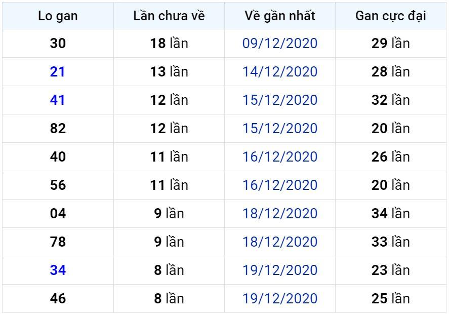 Bảng thống kê lô gan miền Bắc lâu chưa về đến ngày 29-12-2020