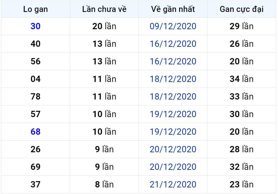 Bảng thống kê lô gan miền Bắc lâu chưa về đến ngày 31-12-2020