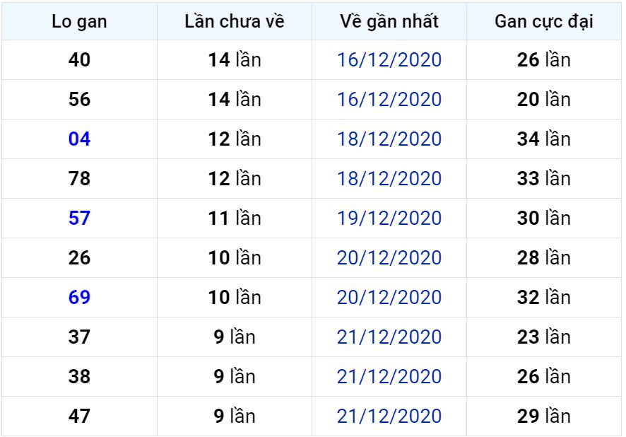 Bảng thống kê lô gan miền Bắc lâu chưa về đến ngày 01-01-2021