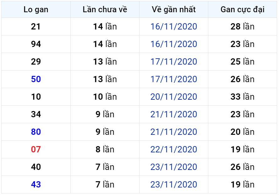 Bảng thống kê lô gan miền Bắc lâu chưa về đến ngày 02-12-2020