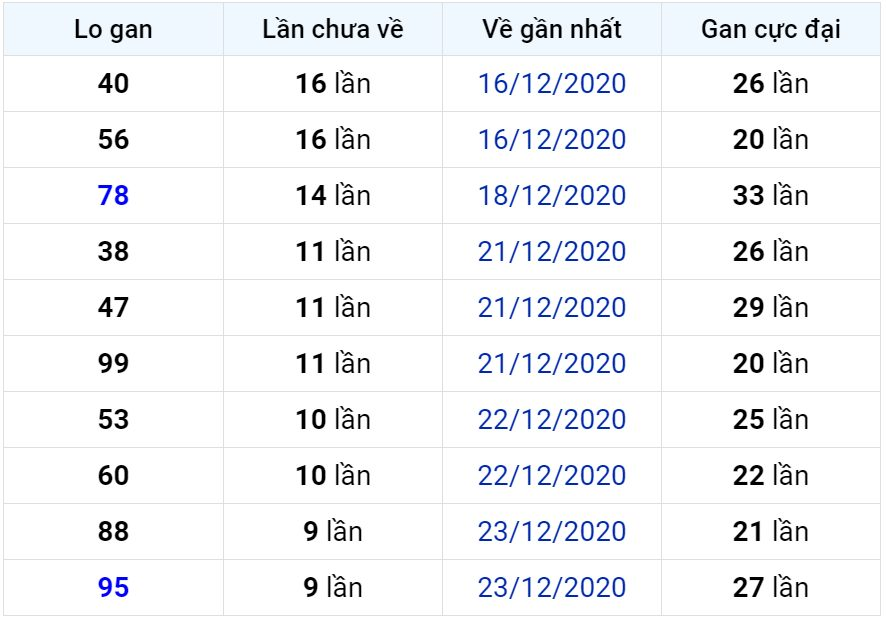 Bảng thống kê lô gan miền Bắc lâu chưa về đến ngày 03-01-2021