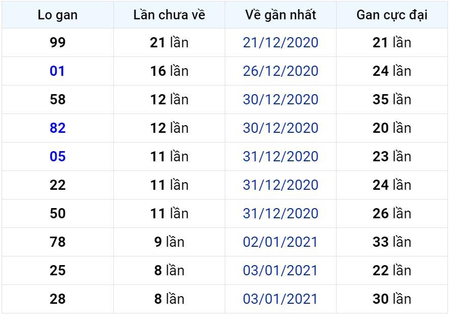 Bảng thống kê lô gan miền Bắc lâu chưa về đến ngày 13-01-2021