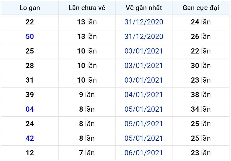 Bảng thống kê lô gan miền Bắc lâu chưa về đến ngày 15-01-2021