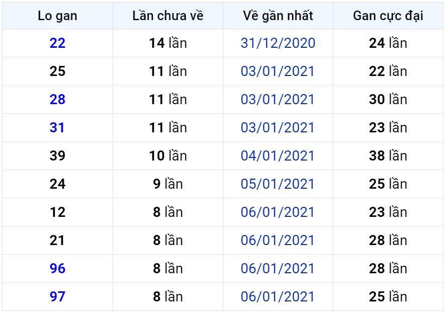 Bảng thống kê lô gan miền Bắc lâu chưa về đến ngày 16-01-2021