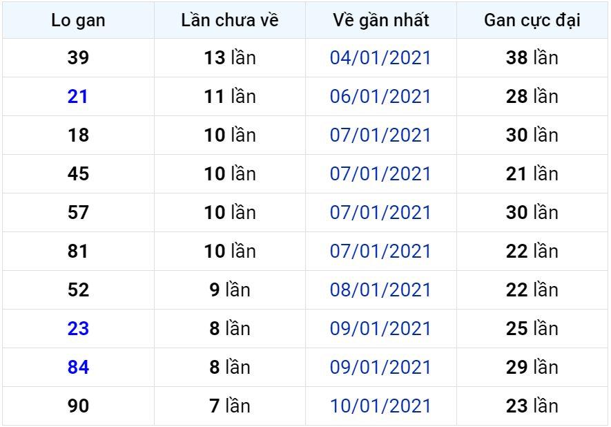 Bảng thống kê lô gan miền Bắc lâu chưa về đến ngày 19-01-2021