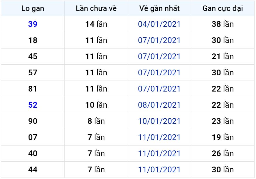 Bảng thống kê lô gan miền Bắc lâu chưa về đến ngày 20-01-2021