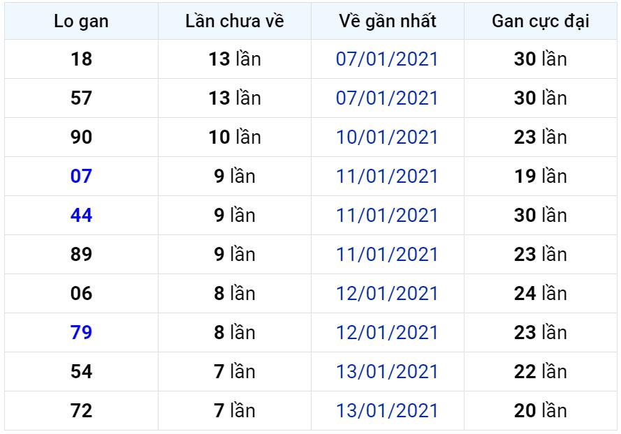 Bảng thống kê lô gan miền Bắc lâu chưa về đến ngày 22-01-2021