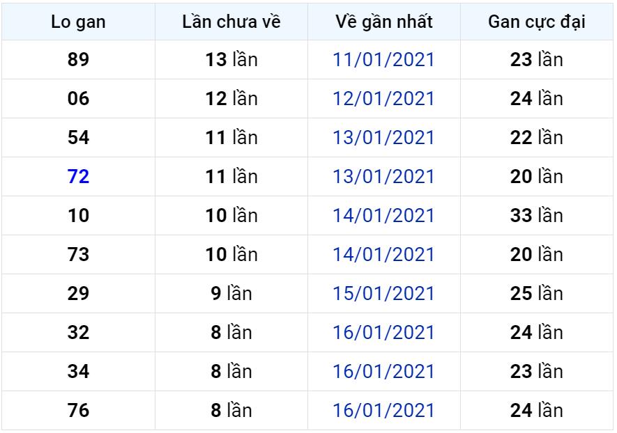 Bảng thống kê lô gan miền Bắc lâu chưa về đến ngày 26-01-2021