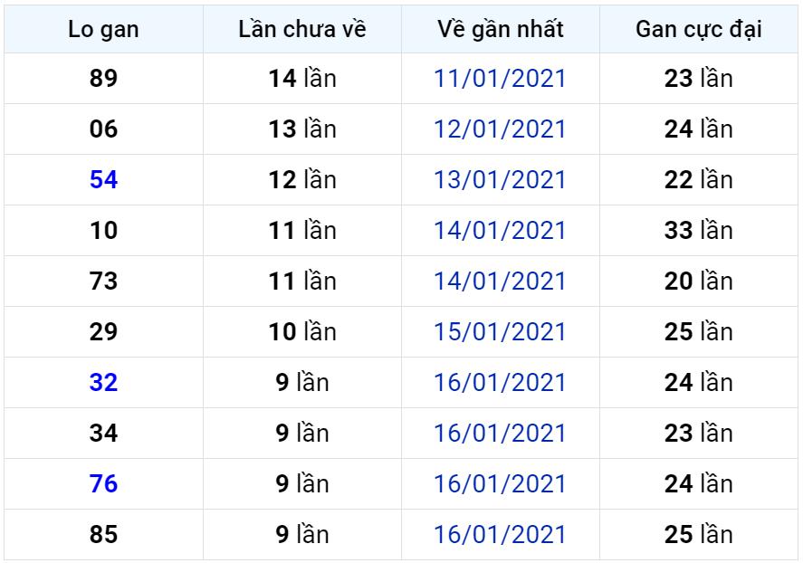 Bảng thống kê lô gan miền Bắc lâu chưa về đến ngày 27-01-2021