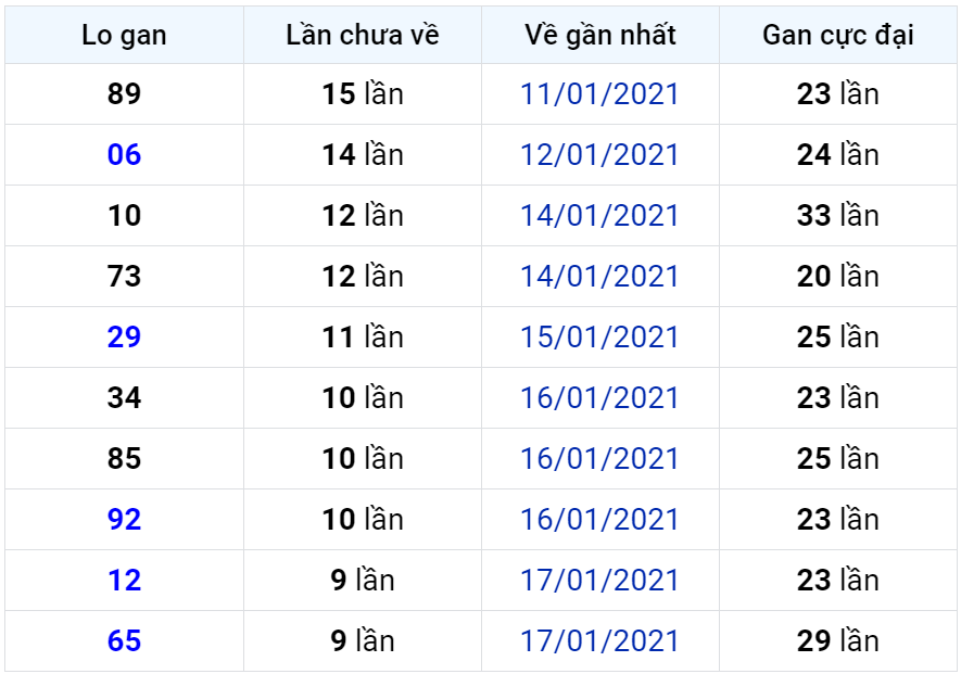 Bảng thống kê lô gan miền Bắc lâu chưa về đến ngày 28-01-2021