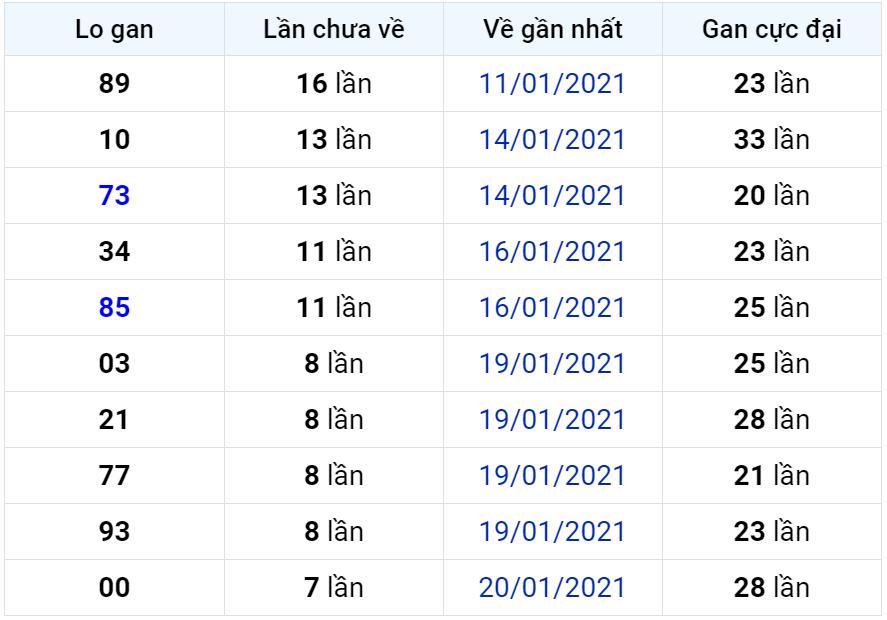 Bảng thống kê lô gan miền Bắc lâu chưa về đến ngày 29-01-2021