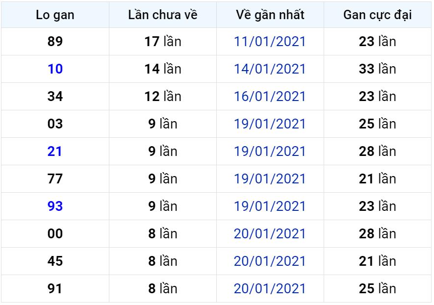 Bảng thống kê lô gan miền Bắc lâu chưa về đến ngày 30-01-2021