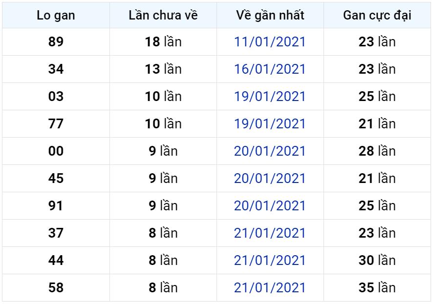 Bảng thống kê lô gan miền Bắc lâu chưa về đến ngày 31-01-2021