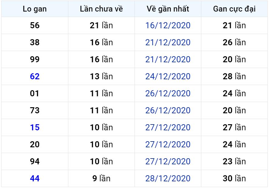 Bảng thống kê lô gan miền Bắc lâu chưa về đến ngày 08-01-2021